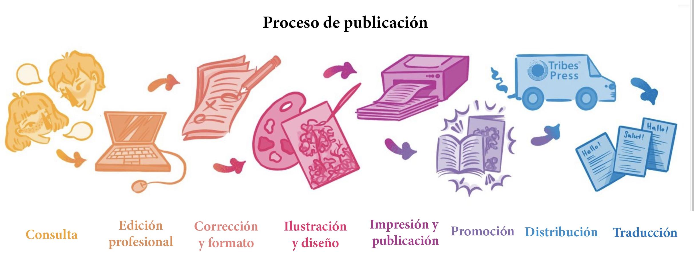 Self Publishing Bundles
